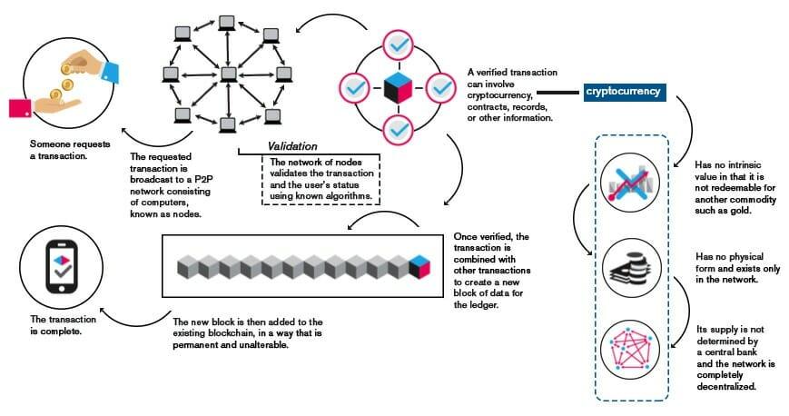 blockchain process image