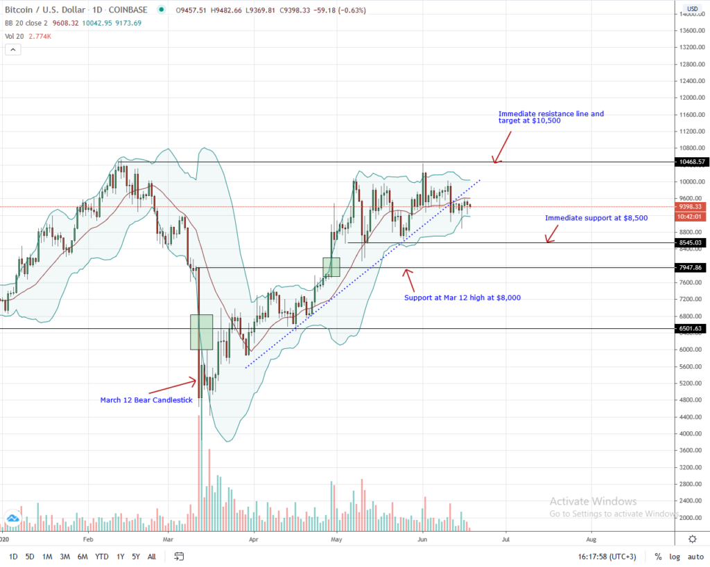 Bitcoin Daily Chart for June 18, 2020: Trading View