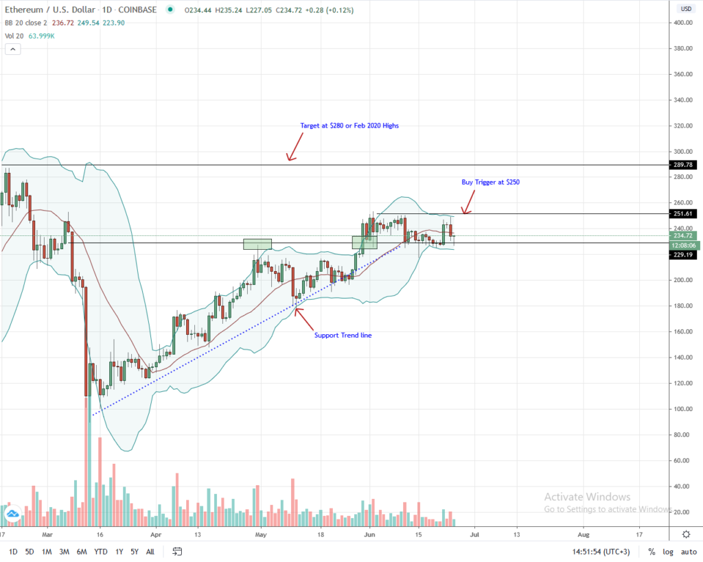 Ethereum Daily Chart for June 25, 2020