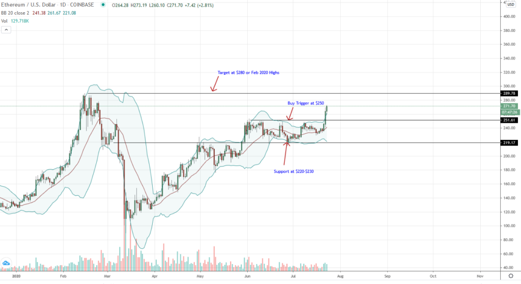 Ethereum Daily Chart for July 23
