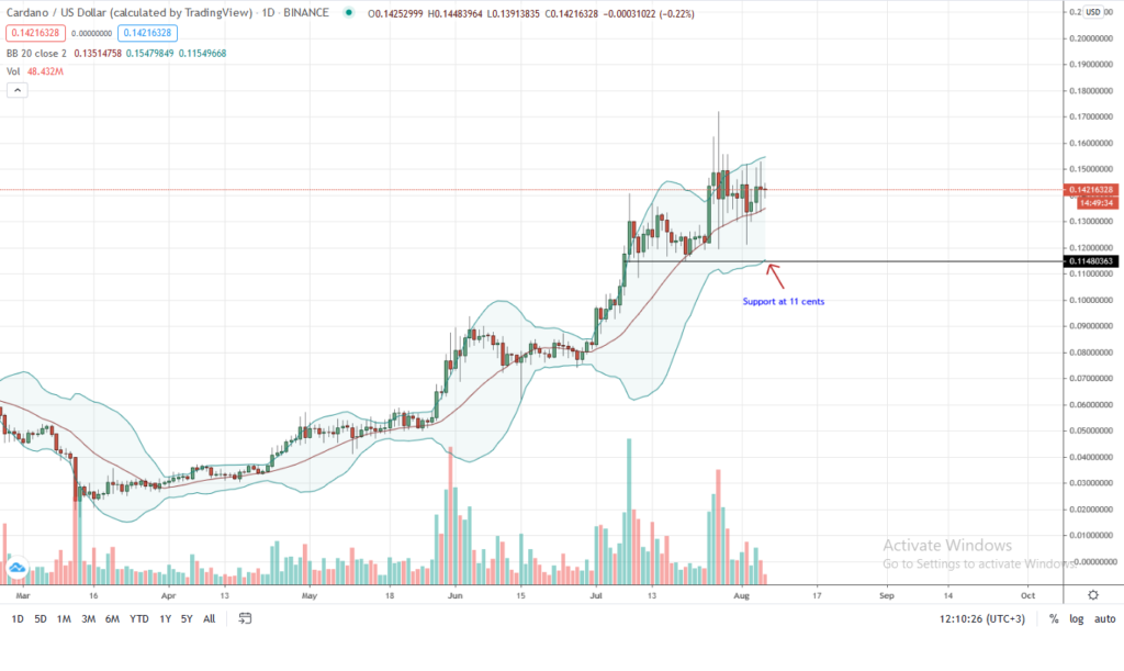 Cardano-Price-Daily-Chart-for-Aug-6