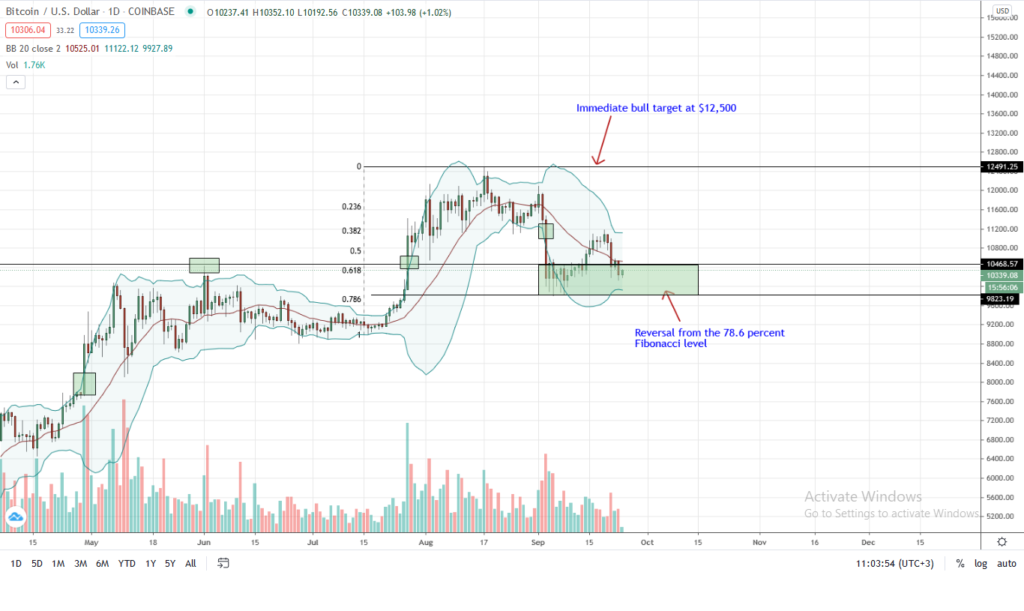 Bitcoin Price Chart by Trading View for Sep 24