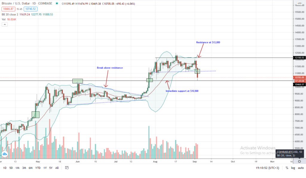 Bitcoin Price Daily Chart for Sep 3