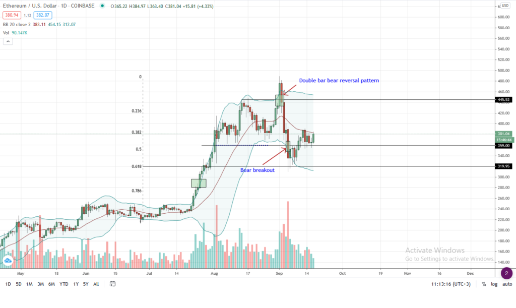 Ethereum Price Chart for Sep 17