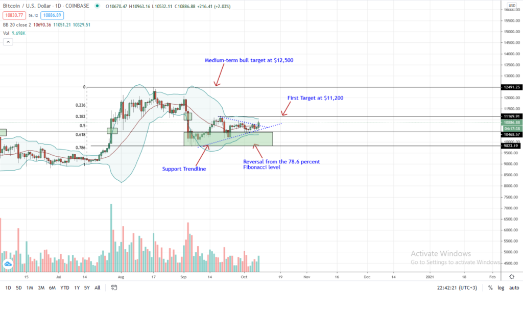Bitcoin Price chart for Oct 8 by Trading View