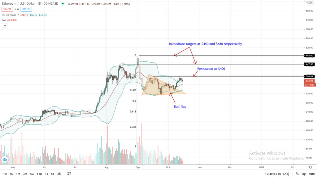 Ethereum Price Daily Chart for Oct 15