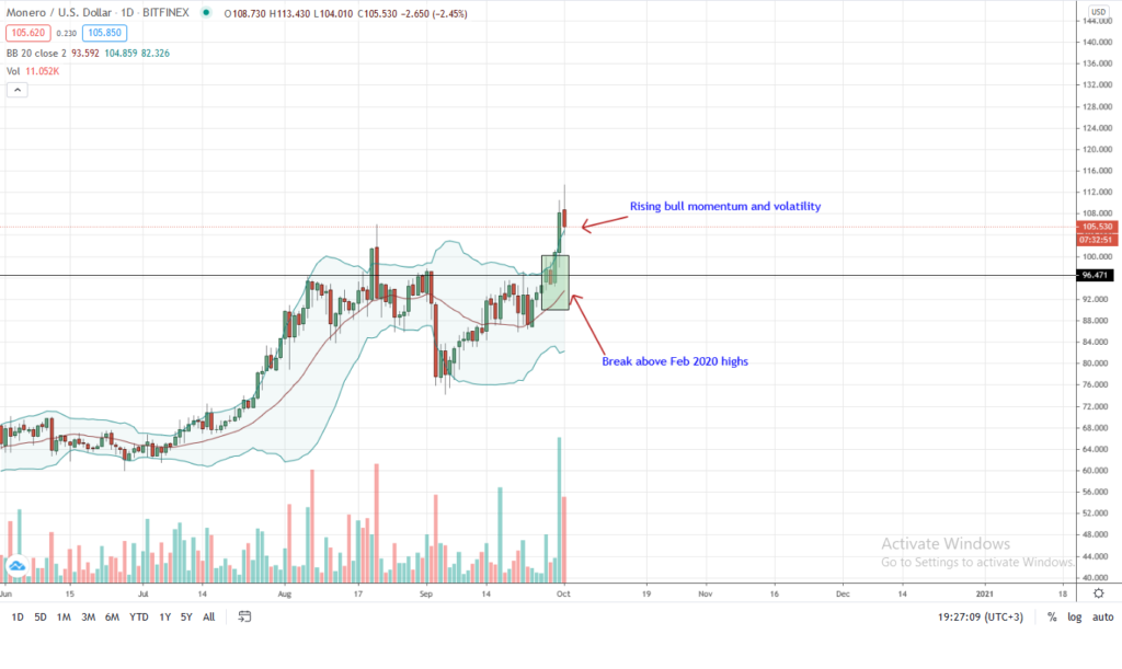 Monero Daily Chart for Oct 1 by Trading View