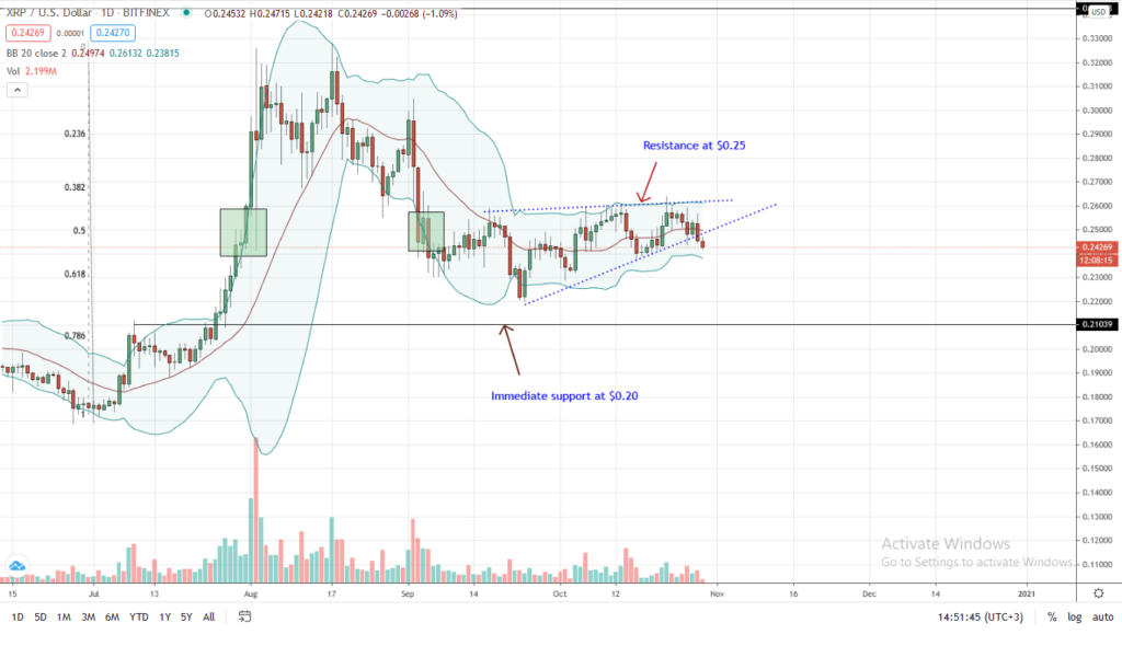 Ripple Daily Chart for Oct 29
