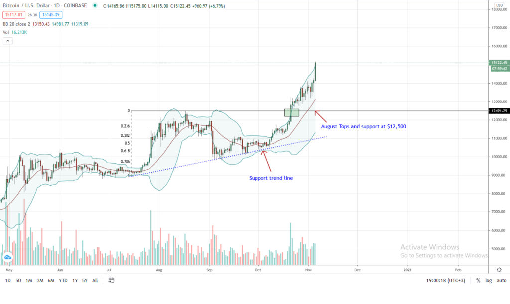 Bitcoin price daily chart for Nov 5