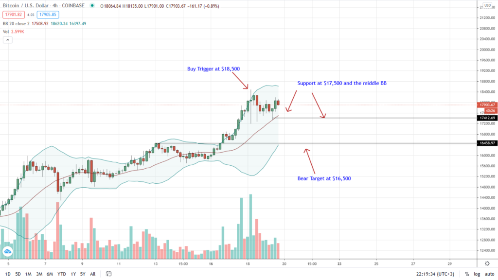 Bitcoin Price 4HR Chart for Nov 19