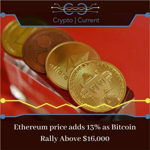 Ethereum price adds 13% as Bitcoin Rally Above $16,000