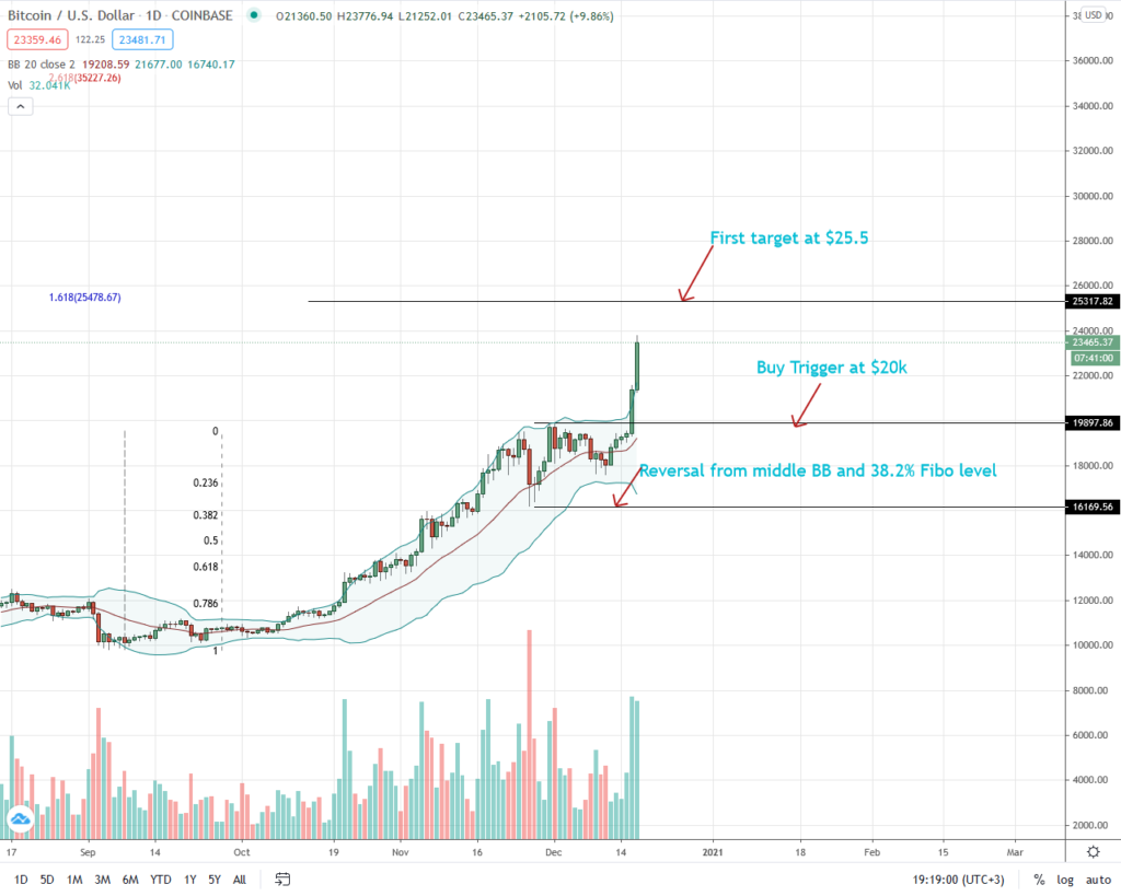 Bitcoin Price Daily Chart for Dec 17