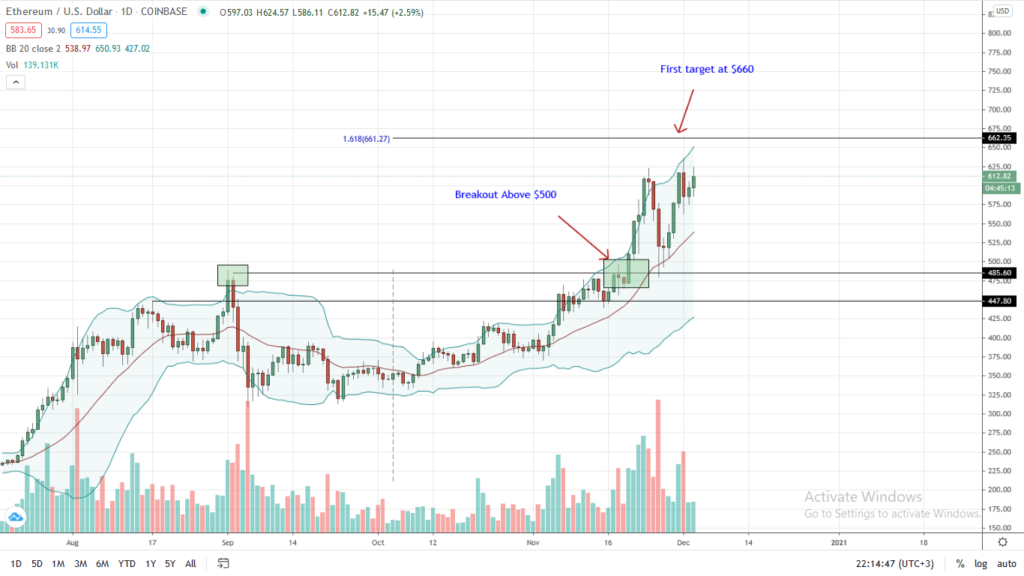 Ethereum Price Daily Chart for Dec 3