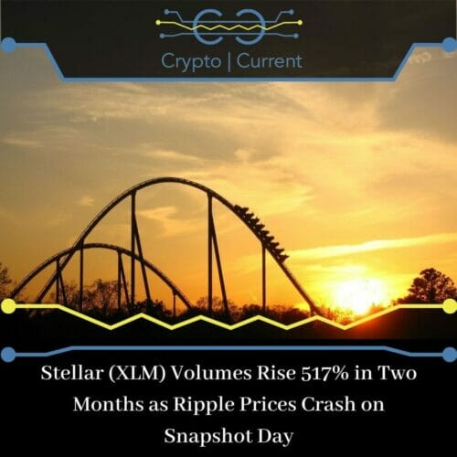 Stellar (XLM) Volumes Rise 517% in Two Months as Ripple Prices Crash on Snapshot Day