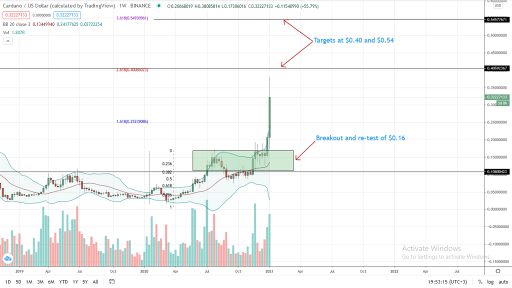 Cardano price weekly chart for Jan 7