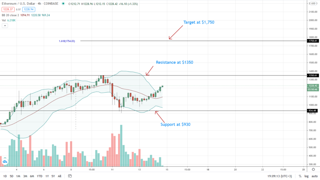 Ethereum Price 4-HR Chart for Jan 14