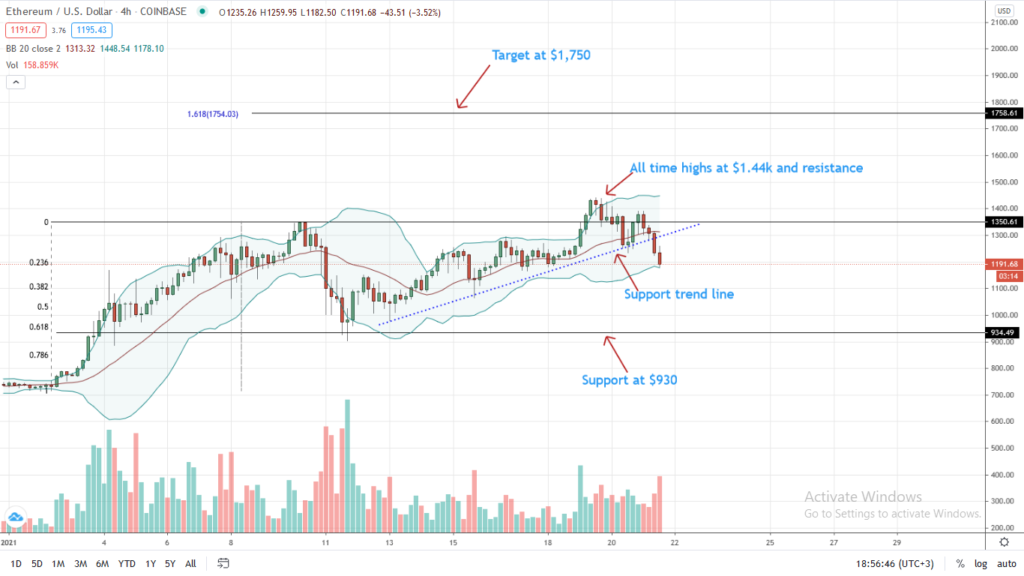 Ethereum Price 4HR Chart for Jan 21