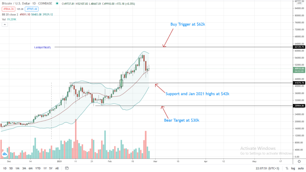 Bitcoin Price Daily Chart for Feb 25