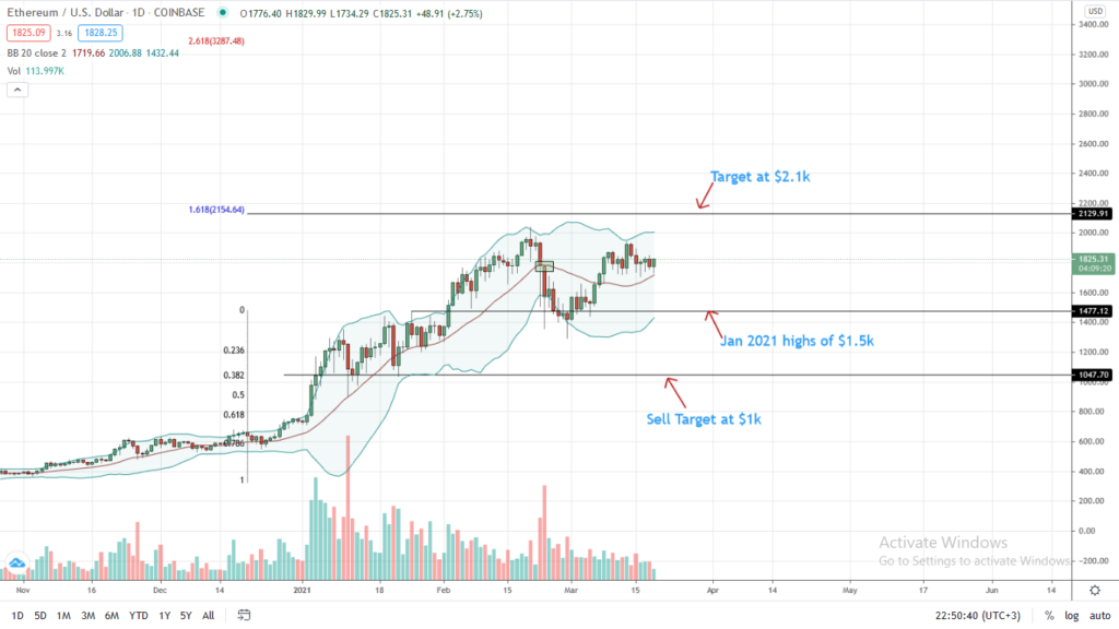 Ethereum Price Daily Chart for Mar 19