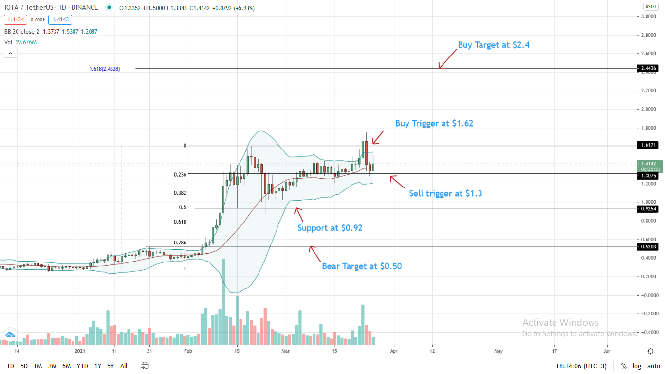 IOTA Price Daily Chart for Mar 26
