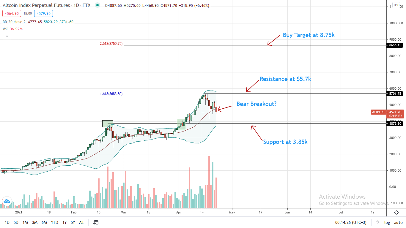 Altcoin Index Price Daily Chart for Apr 22