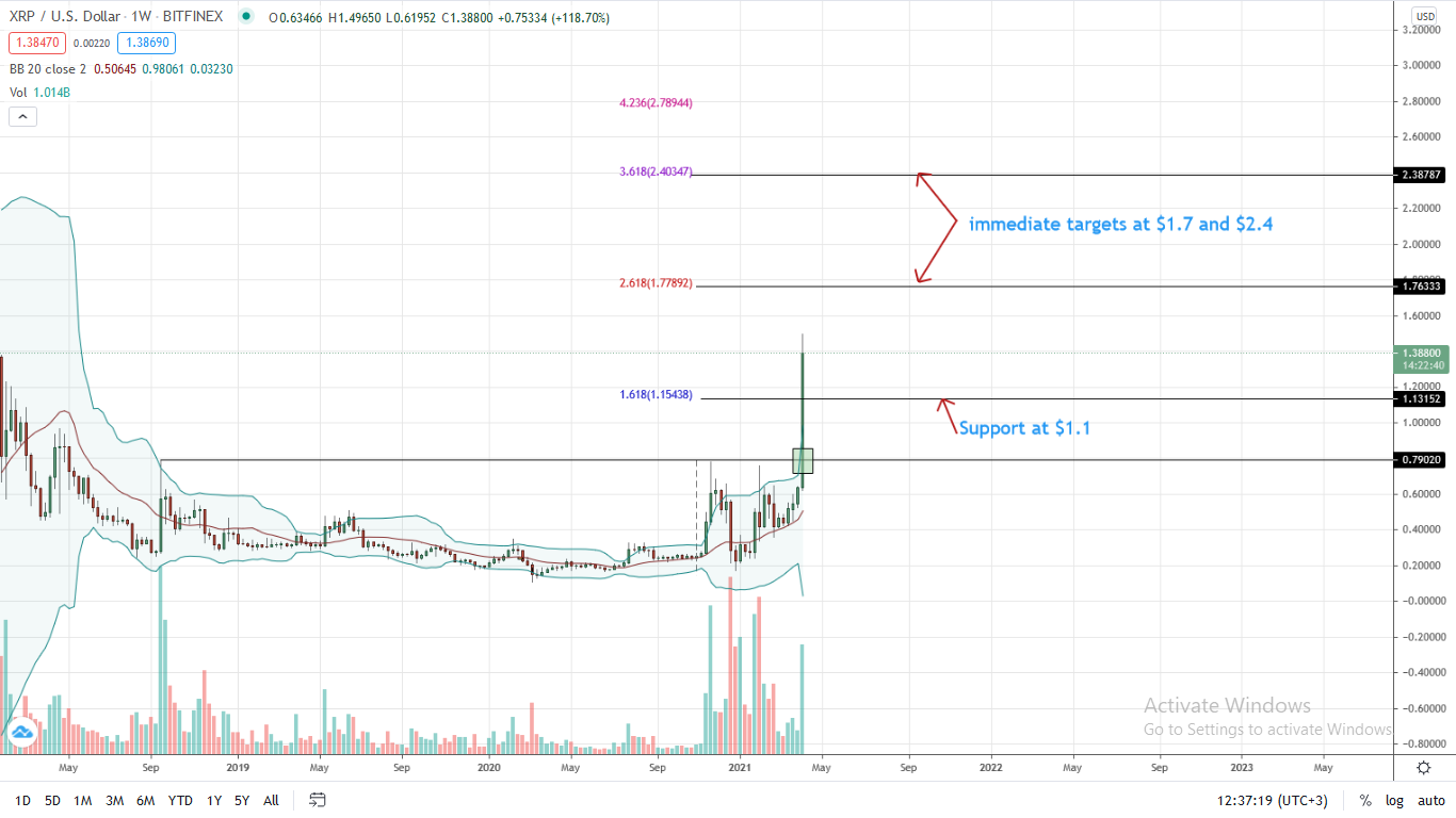 Ripple Price Weekly Chart for Apr 11