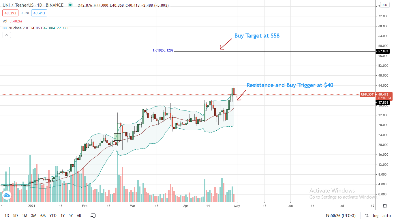 Uniswap Price Analysis for Apr 29