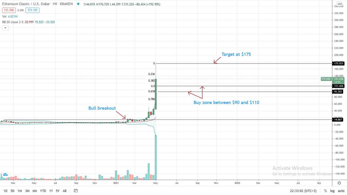 Ethereum Classic Price Weekly Chart for May 8
