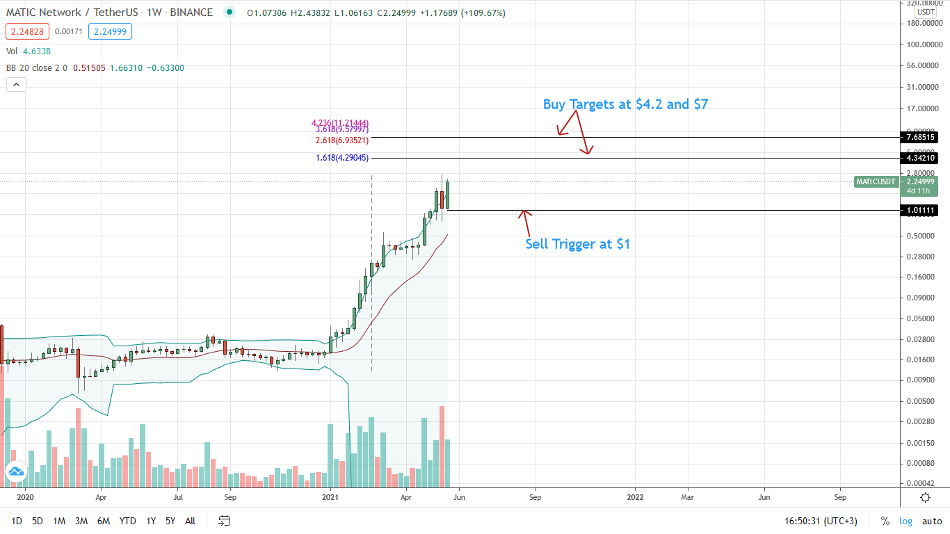 Polygon Price Daily Chart for May 26