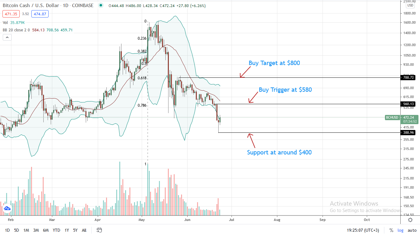 Bitcoin Cash Price Daily Chart for June 23