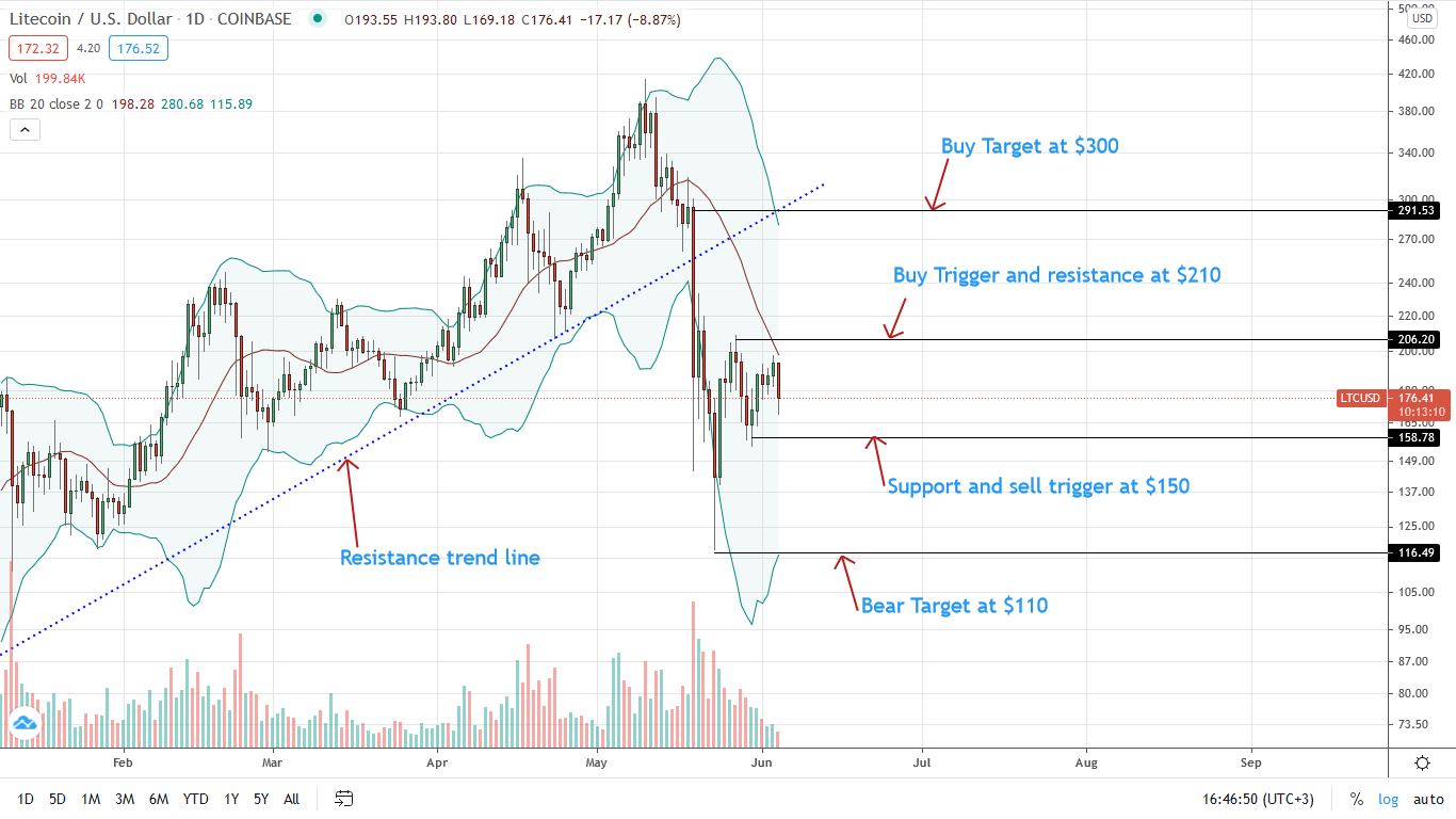 Litecoin Price Daily Chart for June 4