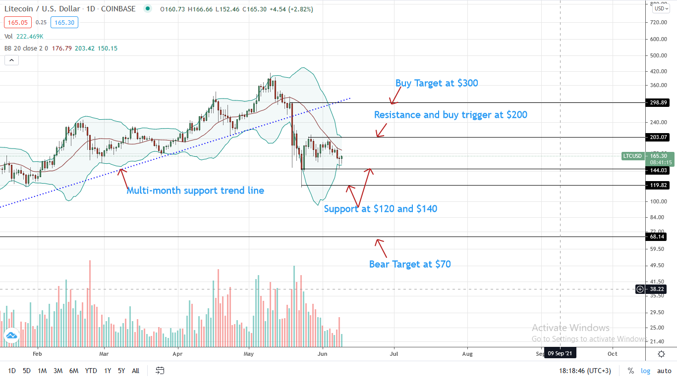 Litecoin Price Daily Chart for June 9