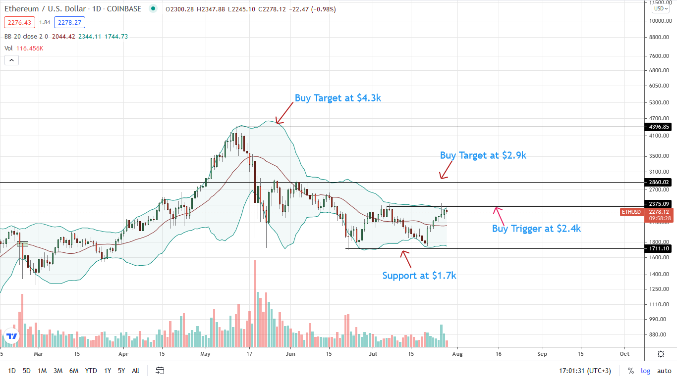 Ethereum Price Daily Chart for July 28