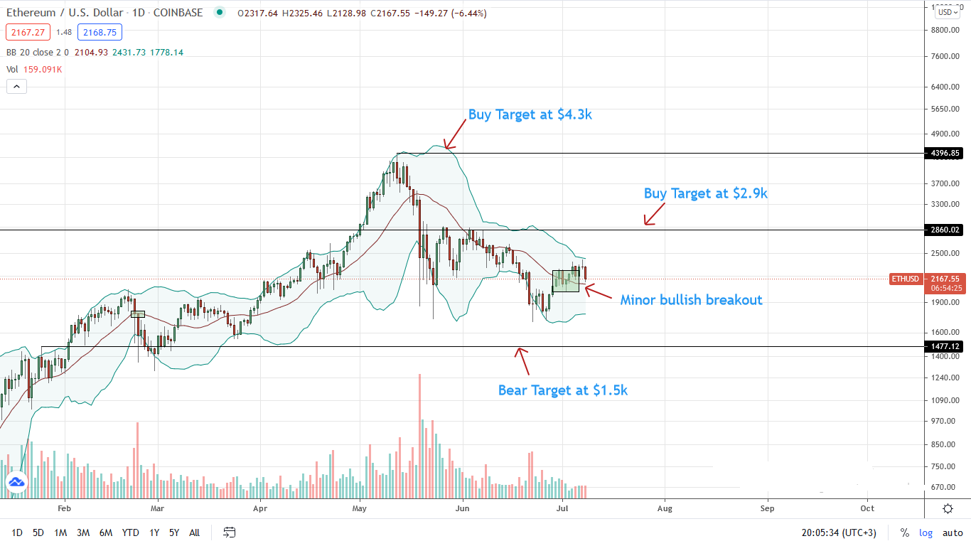 Ethereum Price Daily Chart for July 8